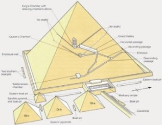 Who Constructed the Great Pyramid